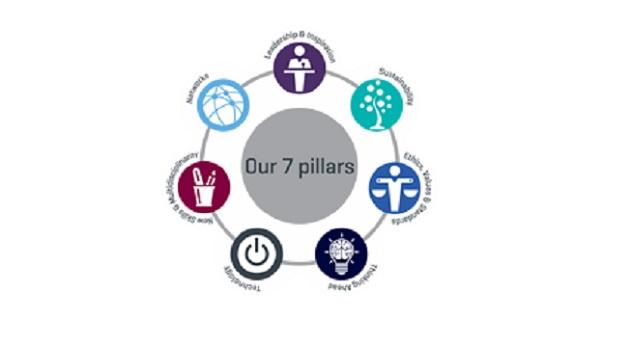 RICS Futures 7 pillars