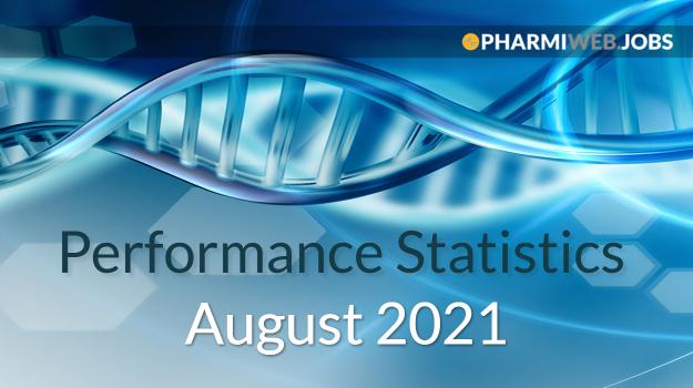 Pharmiweb.Jobs Performance Statistics - August 202