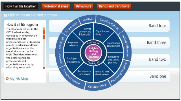 Sample of the CPD development map